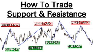 Read more about the article How to Trade Support and Resistance