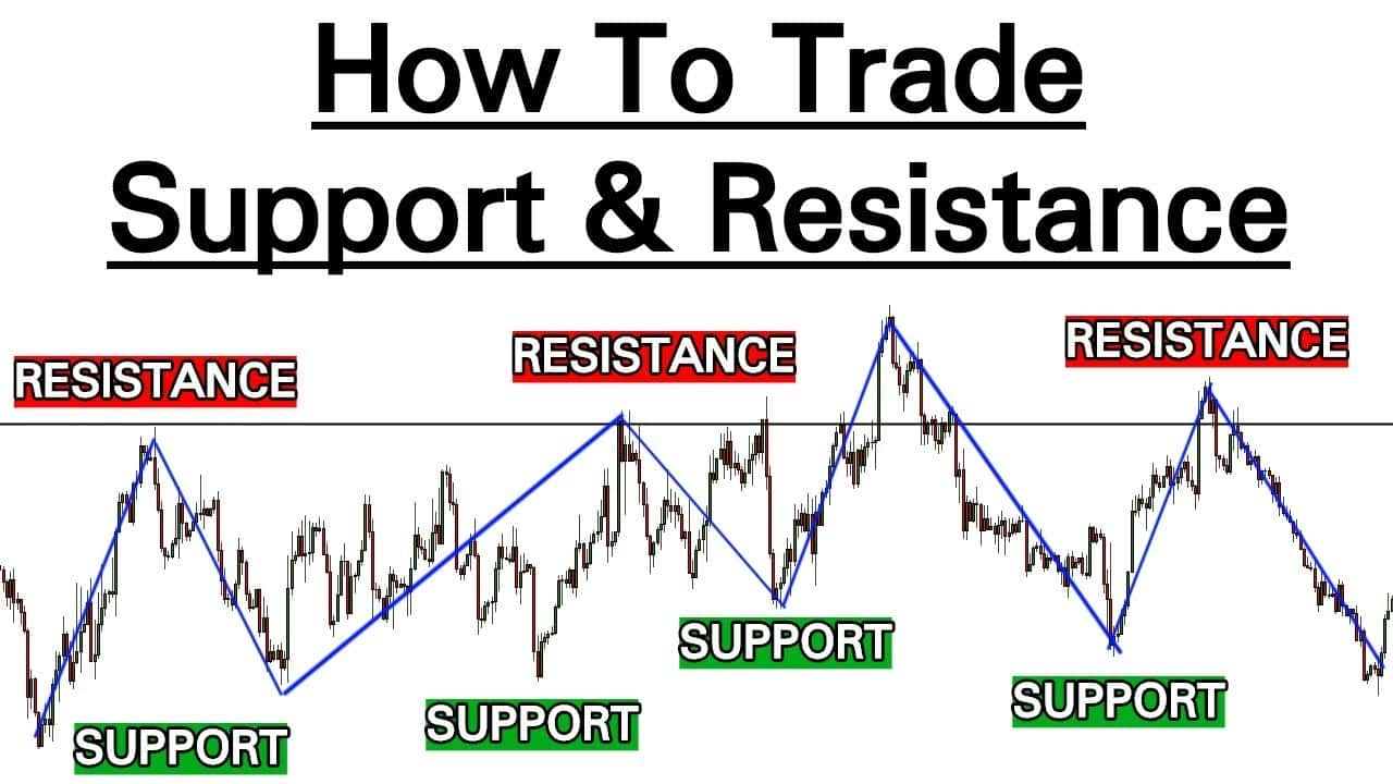 You are currently viewing How to Trade Support and Resistance