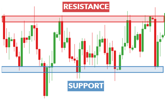 You are currently viewing Support and Resistance