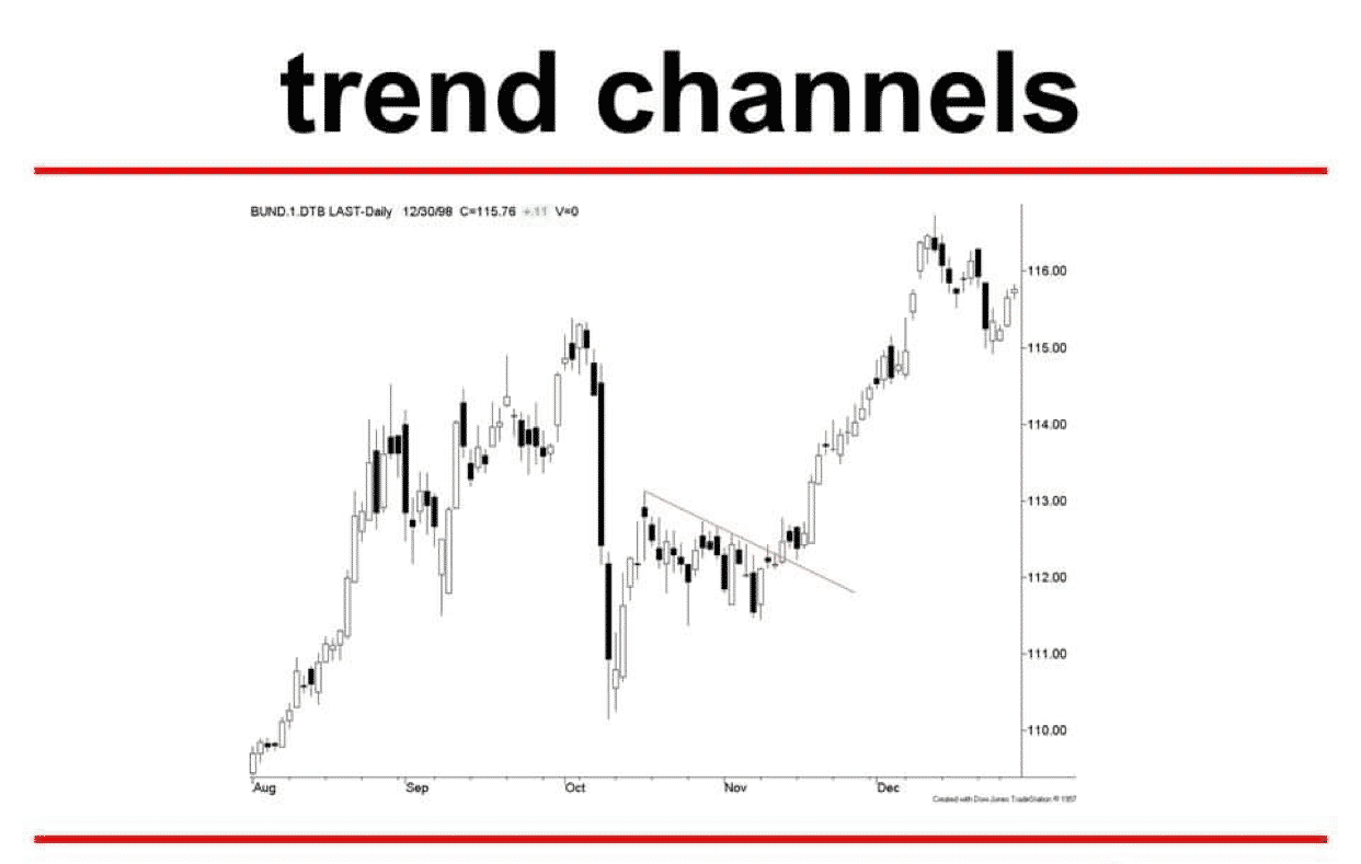 You are currently viewing Trend Channels