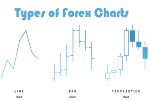 Read more about the article 3 Types of Forex Charts and How to Read Them