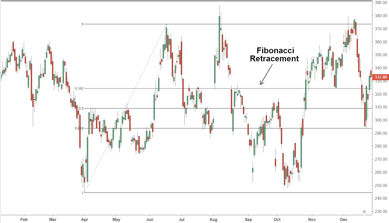 You are currently viewing Fibonacci Trading
