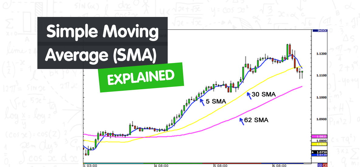 You are currently viewing Simple Moving Average (SMA) Explained