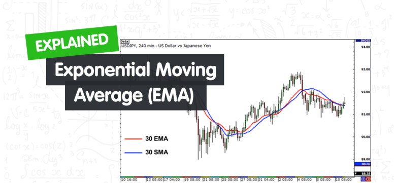 You are currently viewing Exponential Moving Average (EMA) Explained