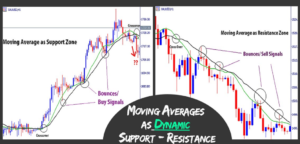 Read more about the article How to Use Moving Averages as Dynamic Support and Resistance Levels