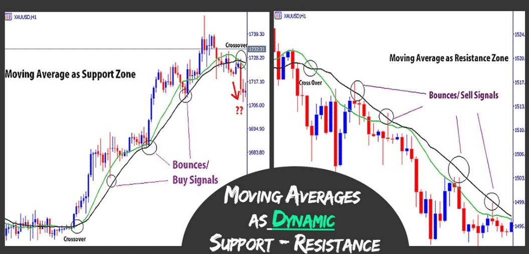 You are currently viewing How to Use Moving Averages as Dynamic Support and Resistance Levels