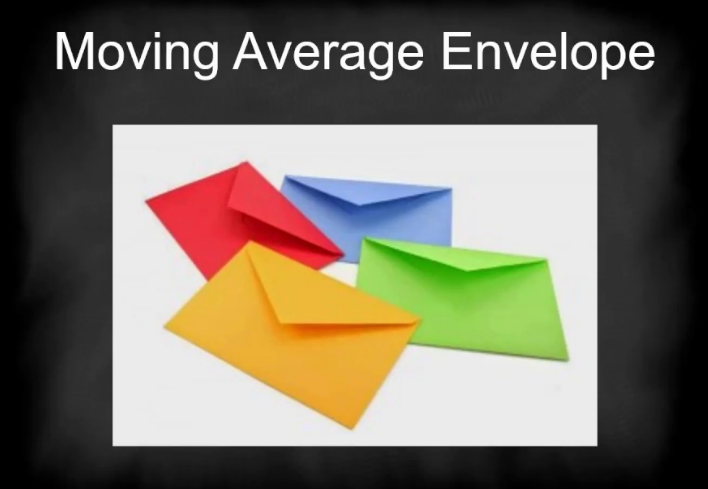 You are currently viewing How to Use Moving Average Envelopes